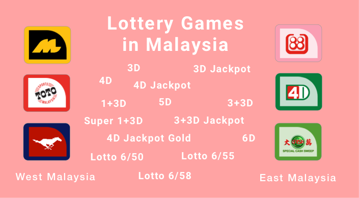 Lottery Games In Malaysia